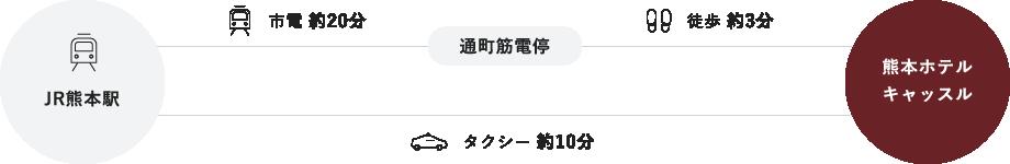 ■JR熊本駅からお越しの方
