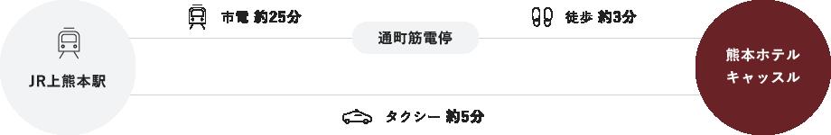■JR上熊本駅からお越しの方